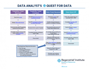 data analyst flow chart