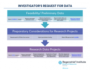 investigator data flow chart
