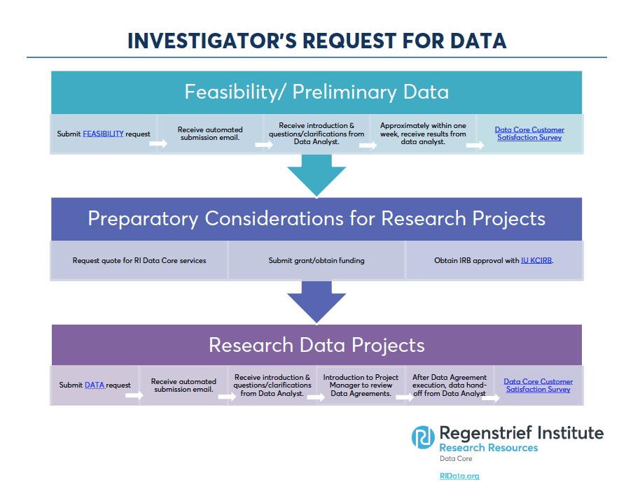 investigator data request