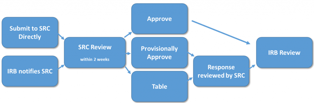 scientific review committee process